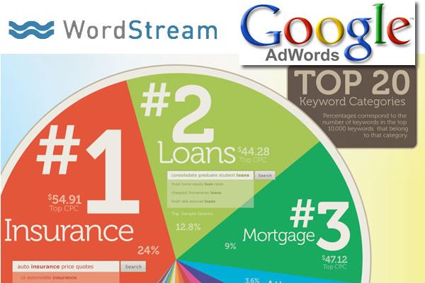 20 mots les plus chers dans Google Adwords