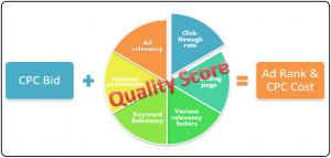 améliorer quality score adwords