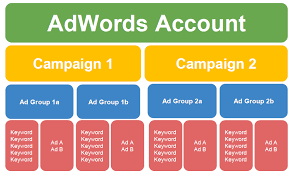 Exemple de structure de compte Google Ads